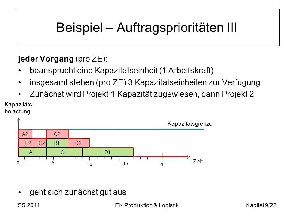 jeder Vorgang (pro ZE): beansprucht eine Kapazitätseinheit (1 Arbeitskraft) insgesamt stehen (pro ZE) 3 Kapazitätseinheiten zur Verfügung Zunächst wir