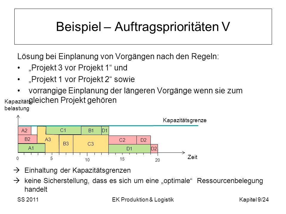SS 2011EK Produktion & LogistikKapitel 9/24 Beispiel – Auftragsprioritäten V Lösung bei Einplanung von Vorgängen nach den Regeln: Projekt 3 vor Projek