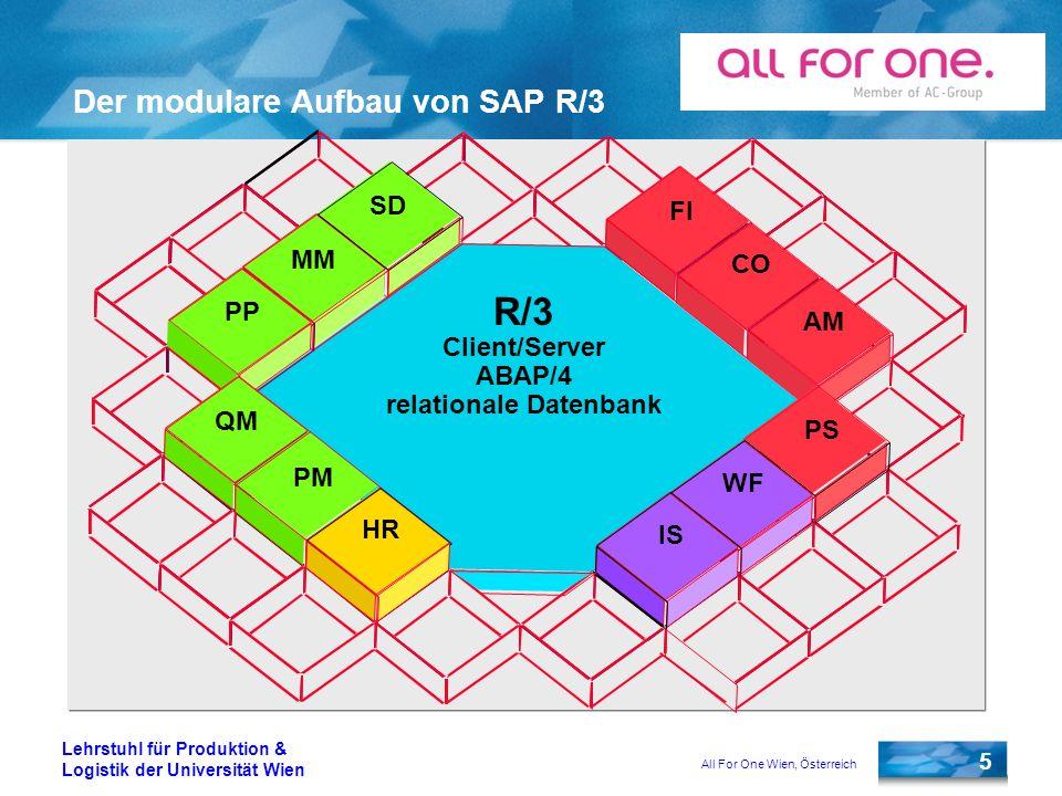All For One Wien, Österreich 5 Lehrstuhl für Produktion & Logistik der Universität Wien Der modulare Aufbau von SAP R/3