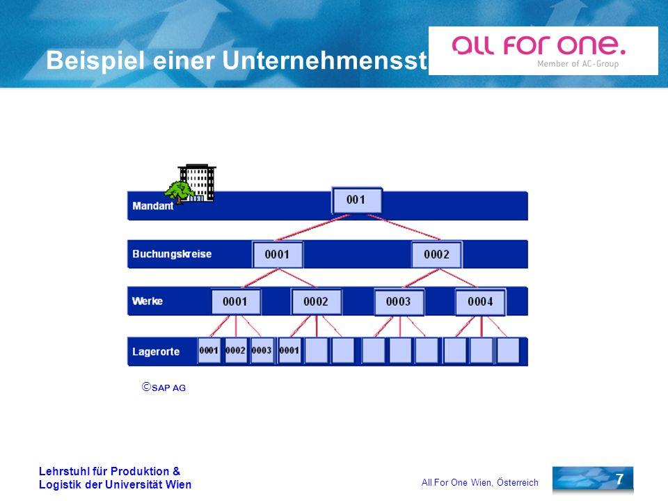 7 Lehrstuhl für Produktion & Logistik der Universität Wien All For One Wien, Österreich Beispiel einer Unternehmensstruktur SAP AG
