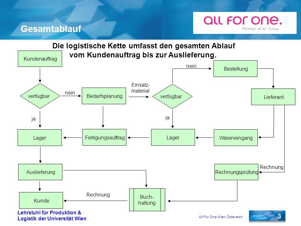 All For One Wien, Österreich 3 Lehrstuhl für Produktion & Logistik der Universität Wien Gesamtablauf Die logistische Kette umfasst den gesamten Ablauf