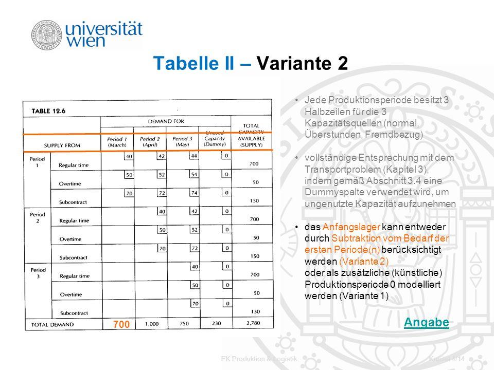 EK Produktion & LogistikKapitel 4/14 Tabelle II – Variante 2 Jede Produktionsperiode besitzt 3 Halbzeilen für die 3 Kapazitätsquellen (normal, Überstu