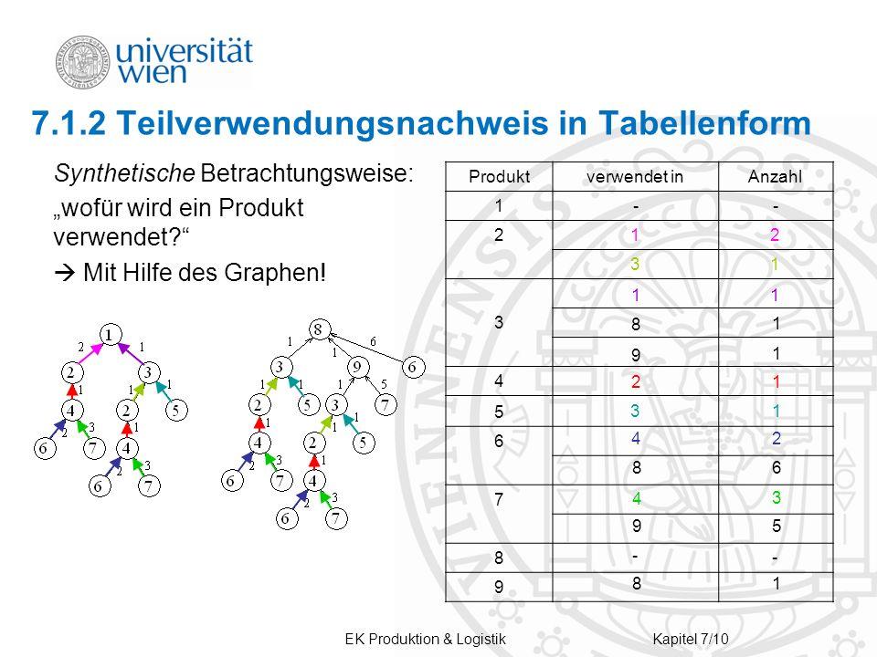 EK Produktion & LogistikKapitel 7/10 Produktverwendet inAnzahl 1-- 212 31 3 4 5 6 7 8 9 7.1.2 Teilverwendungsnachweis in Tabellenform Synthetische Betrachtungsweise: wofür wird ein Produkt verwendet.