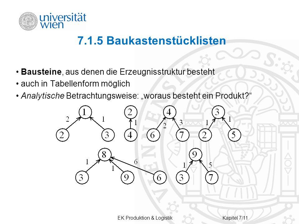 EK Produktion & LogistikKapitel 7/11 7.1.5 Baukastenstücklisten Bausteine, aus denen die Erzeugnisstruktur besteht auch in Tabellenform möglich Analytische Betrachtungsweise: woraus besteht ein Produkt