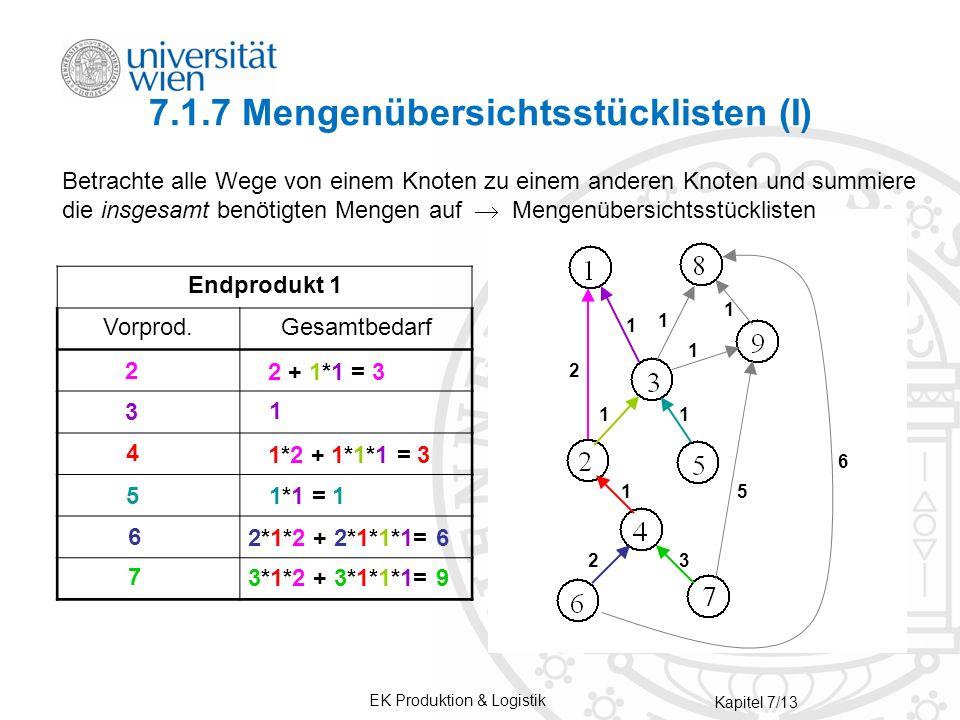 EK Produktion & Logistik Kapitel 7/13 7.1.7 Mengenübersichtsstücklisten (I) Endprodukt 1 Endprodukt 8 Vorprod.Gesamtbedarf Vorprod.Menge 2 3 4 5 6 7 9 2 + 1*1 = 3 1 1*2 + 1*1*1 = 3 1*1 = 1 2*1*2 + 2*1*1*1= 6 Betrachte alle Wege von einem Knoten zu einem anderen Knoten und summiere die insgesamt benötigten Mengen auf Mengenübersichtsstücklisten 6 5 1 2 1 1 1 11 1 2 3 2 3 4 5 6 7 3*1*2 + 3*1*1*1= 9