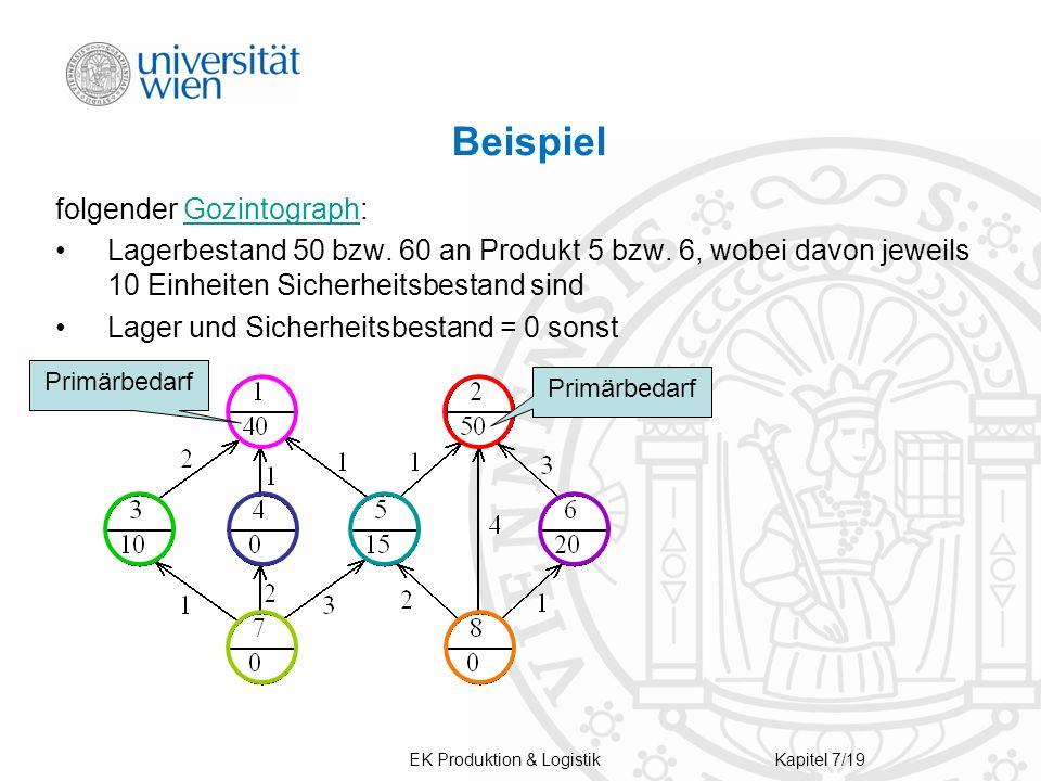 EK Produktion & LogistikKapitel 7/19 Beispiel folgender Gozintograph:Gozintograph Lagerbestand 50 bzw.