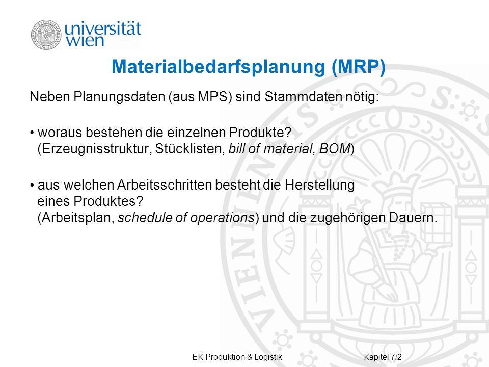 EK Produktion & LogistikKapitel 7/2 Materialbedarfsplanung (MRP) Neben Planungsdaten (aus MPS) sind Stammdaten nötig: woraus bestehen die einzelnen Produkte.