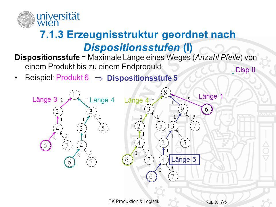 EK Produktion & Logistik Kapitel 7/5 Dispositionsstufe = Maximale Länge eines Weges (Anzahl Pfeile) von einem Produkt bis zu einem Endprodukt Beispiel: Produkt 6 7.1.3 Erzeugnisstruktur geordnet nach Dispositionsstufen (I) Dispositionsstufe 5 Länge 3 Länge 4 Länge 5 Länge 1 Disp II