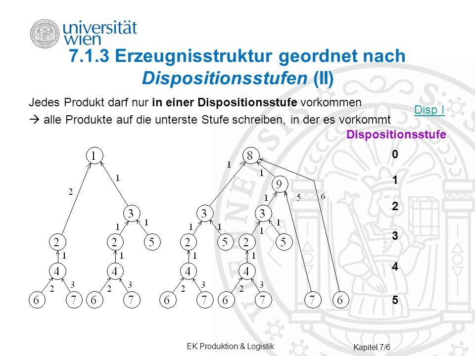 EK Produktion & Logistik Kapitel 7/6 7.1.3 Erzeugnisstruktur geordnet nach Dispositionsstufen (II) Jedes Produkt darf nur in einer Dispositionsstufe vorkommen alle Produkte auf die unterste Stufe schreiben, in der es vorkommt Dispositionsstufe 1 4 2 3 5 0 Disp I