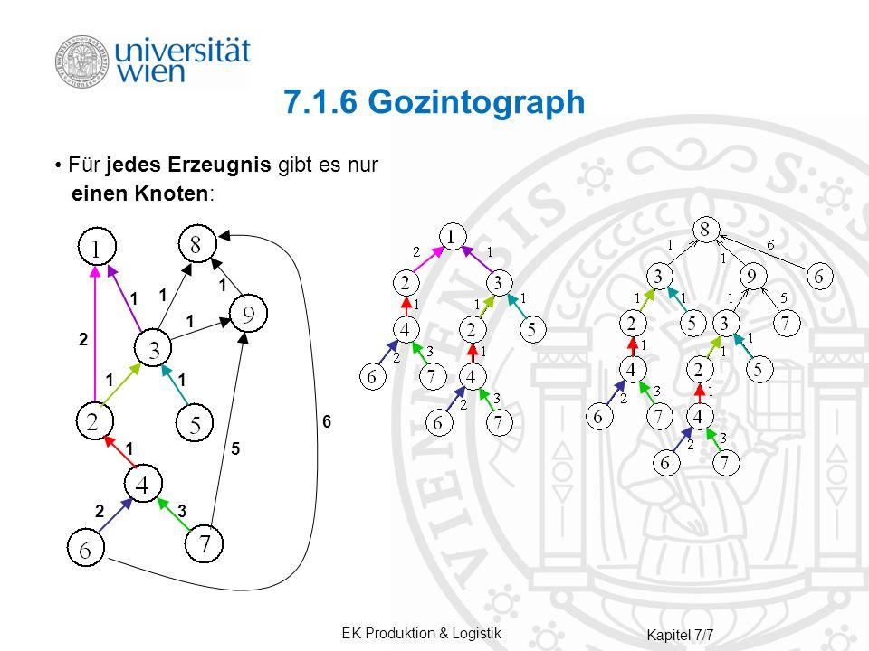 EK Produktion & Logistik Kapitel 7/7 7.1.6 Gozintograph Für jedes Erzeugnis gibt es nur einen Knoten: 6 5 1 2 1 1 1 11 1 2 3