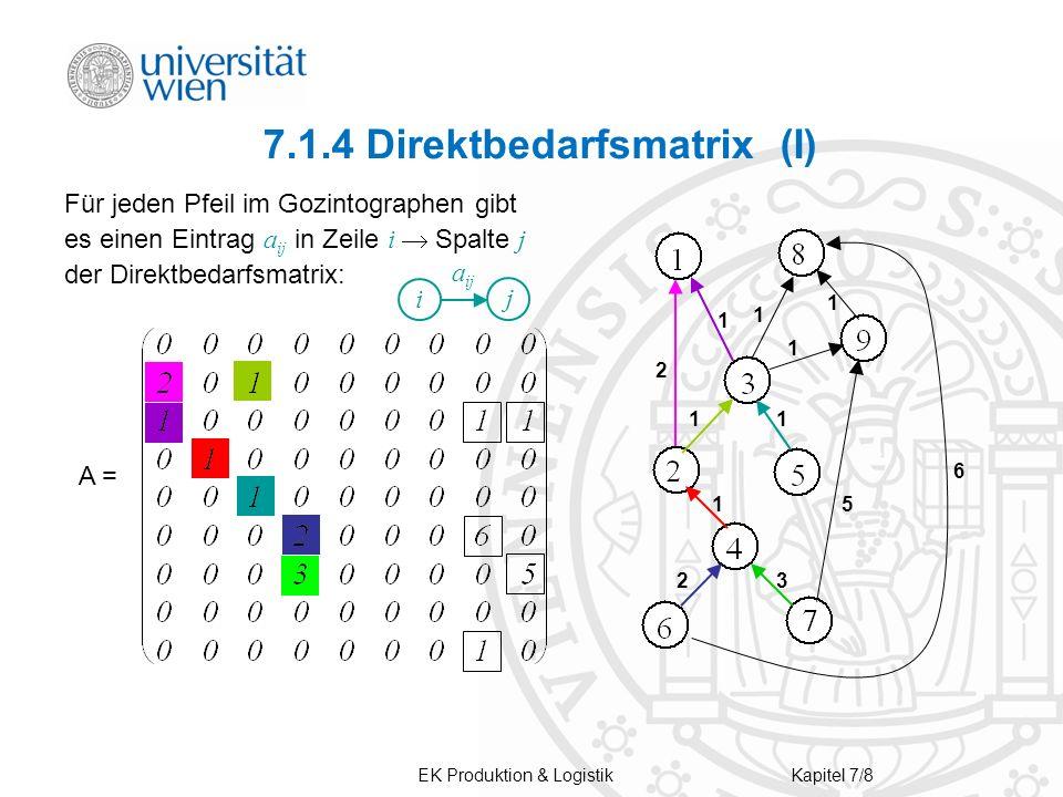 EK Produktion & LogistikKapitel 7/8 7.1.4 Direktbedarfsmatrix (I) Für jeden Pfeil im Gozintographen gibt es einen Eintrag a ij in Zeile i Spalte j der Direktbedarfsmatrix: A = 6 5 1 2 1 1 1 11 1 2 3 i j a ij