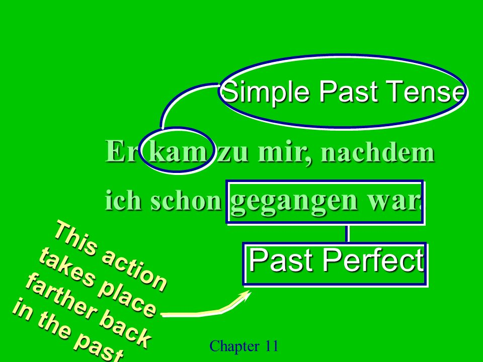 Simple Past Tense Past Perfect Chapter 11 Er kam zu mir, nachdem ich schon gegangen war. This action takes place farther back in the past.