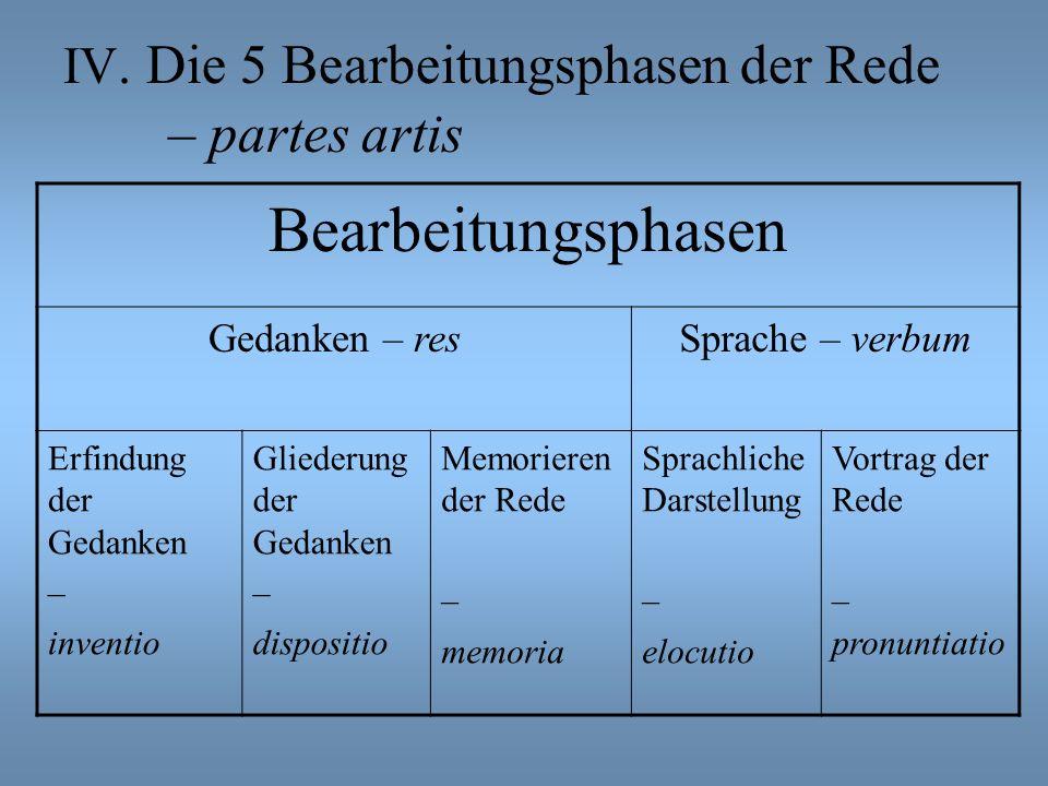 IV. Die 5 Bearbeitungsphasen der Rede – partes artis Bearbeitungsphasen Gedanken – resSprache – verbum Erfindung der Gedanken – inventio Gliederung de