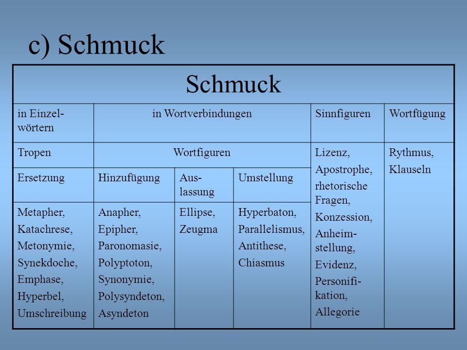 c) Schmuck Schmuck in Einzel- wörtern in WortverbindungenSinnfigurenWortfügung TropenWortfigurenLizenz, Apostrophe, rhetorische Fragen, Konzession, An