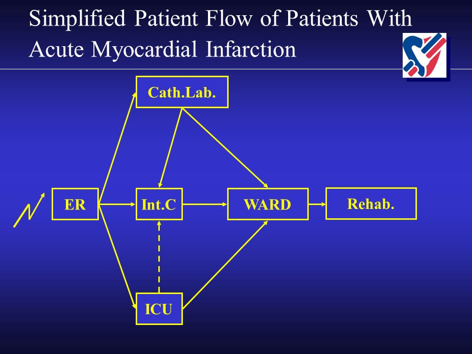 Simplified Patient Flow of Patients With Acute Myocardial Infarction ER Cath.Lab.