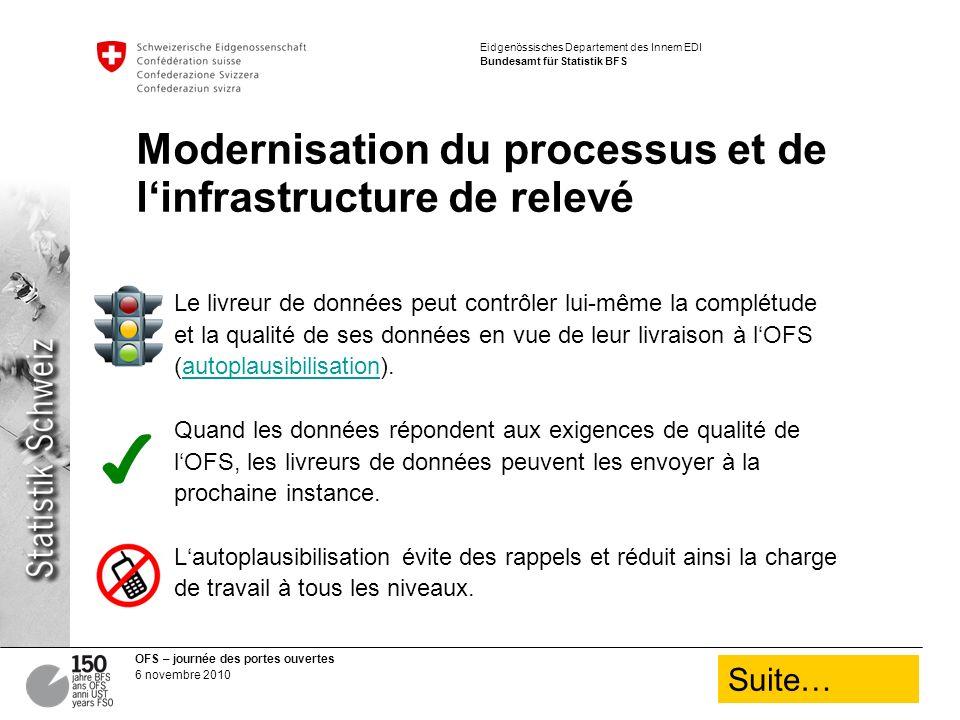 OFS – journée des portes ouvertes 6 novembre 2010 Eidgenössisches Departement des Innern EDI Bundesamt für Statistik BFS Modernisation du processus et de linfrastructure de relevé Le livreur de données peut contrôler lui-même la complétude et la qualité de ses données en vue de leur livraison à lOFS (autoplausibilisation).autoplausibilisation Quand les données répondent aux exigences de qualité de lOFS, les livreurs de données peuvent les envoyer à la prochaine instance.