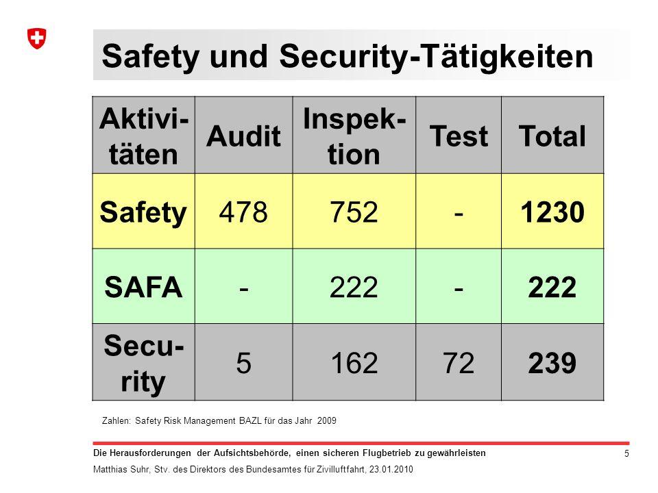 6 Die Herausforderungen der Aufsichtsbehörde, einen sicheren Flugbetrieb zu gewährleisten Matthias Suhr, Stv.