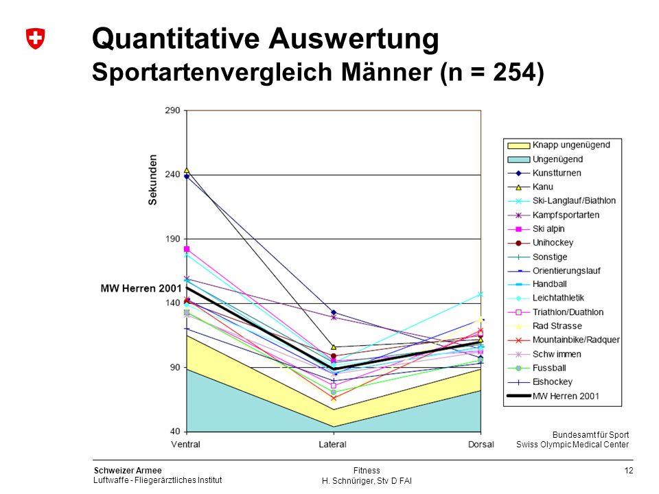 12 Schweizer Armee Luftwaffe - Fliegerärztliches Institut H. Schnüriger, Stv D FAI Fitness Quantitative Auswertung Sportartenvergleich Männer (n = 254