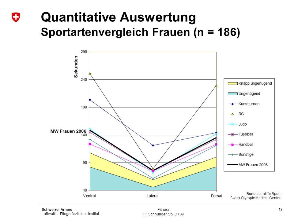 13 Schweizer Armee Luftwaffe - Fliegerärztliches Institut H. Schnüriger, Stv D FAI Fitness Quantitative Auswertung Sportartenvergleich Frauen (n = 186