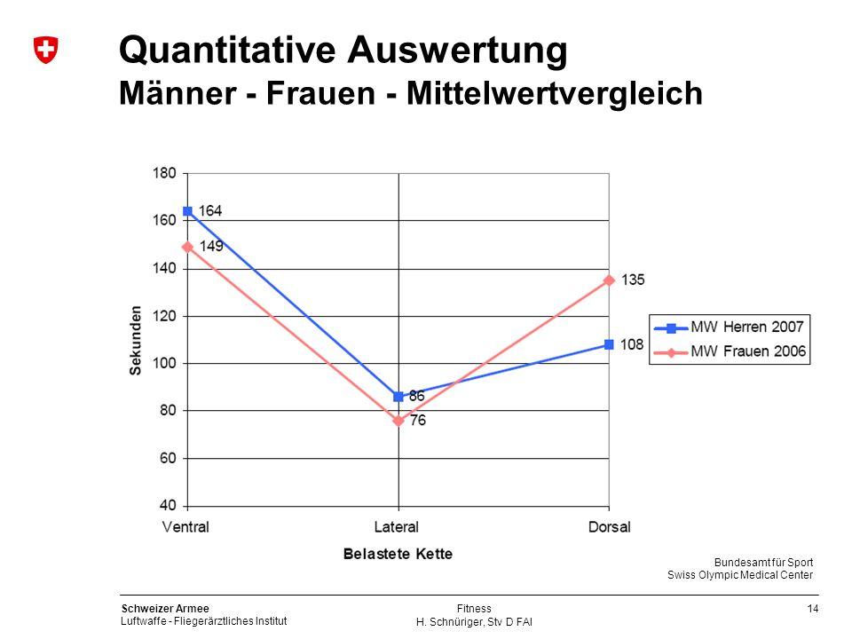 14 Schweizer Armee Luftwaffe - Fliegerärztliches Institut H. Schnüriger, Stv D FAI Fitness Quantitative Auswertung Männer - Frauen - Mittelwertverglei