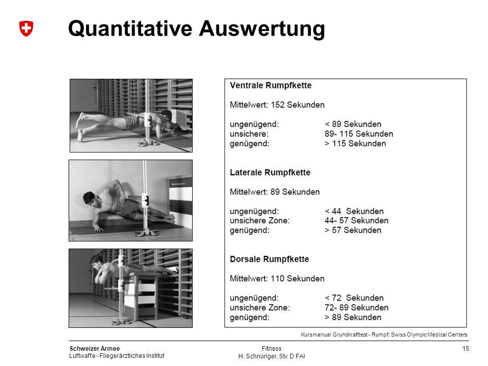 15 Schweizer Armee Luftwaffe - Fliegerärztliches Institut H. Schnüriger, Stv D FAI Fitness Quantitative Auswertung Kursmanual Grundkrafttest - Rumpf;