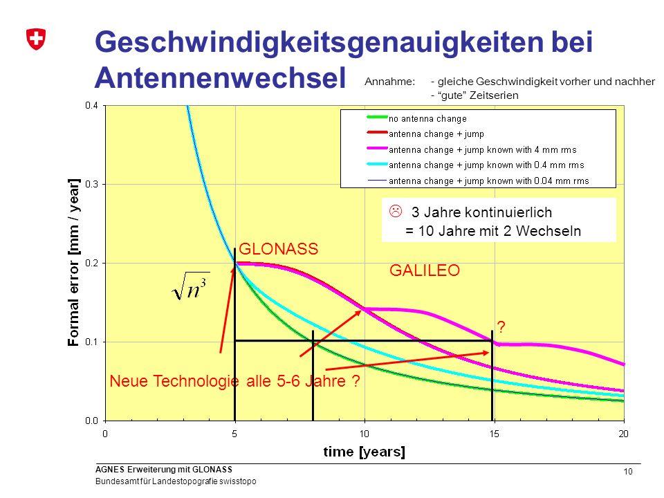 10 Bundesamt für Landestopografie swisstopo AGNES Erweiterung mit GLONASS Geschwindigkeitsgenauigkeiten bei Antennenwechsel GLONASS GALILEO Neue Techn