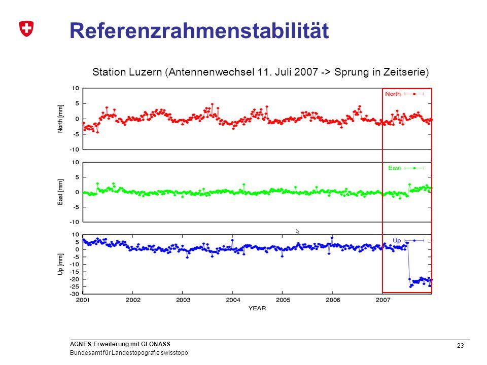 23 Bundesamt für Landestopografie swisstopo AGNES Erweiterung mit GLONASS Referenzrahmenstabilität Station Luzern (Antennenwechsel 11. Juli 2007 -> Sp