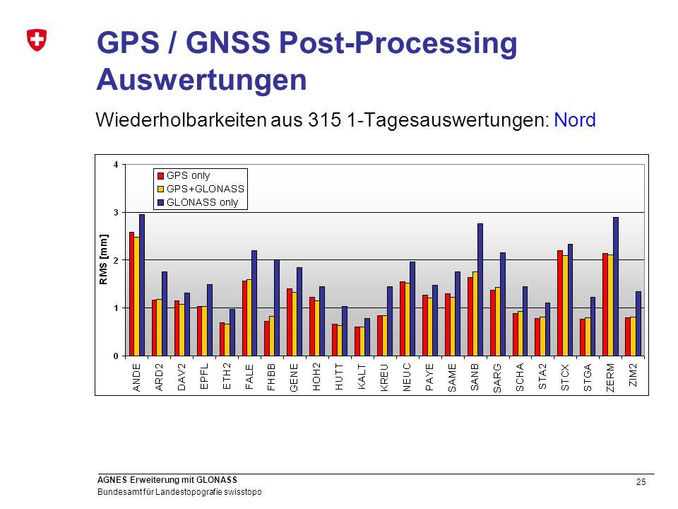 25 Bundesamt für Landestopografie swisstopo AGNES Erweiterung mit GLONASS GPS / GNSS Post-Processing Auswertungen Wiederholbarkeiten aus 315 1-Tagesau