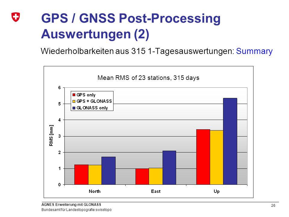 26 Bundesamt für Landestopografie swisstopo AGNES Erweiterung mit GLONASS Mean RMS of 23 stations, 315 days Wiederholbarkeiten aus 315 1-Tagesauswertu