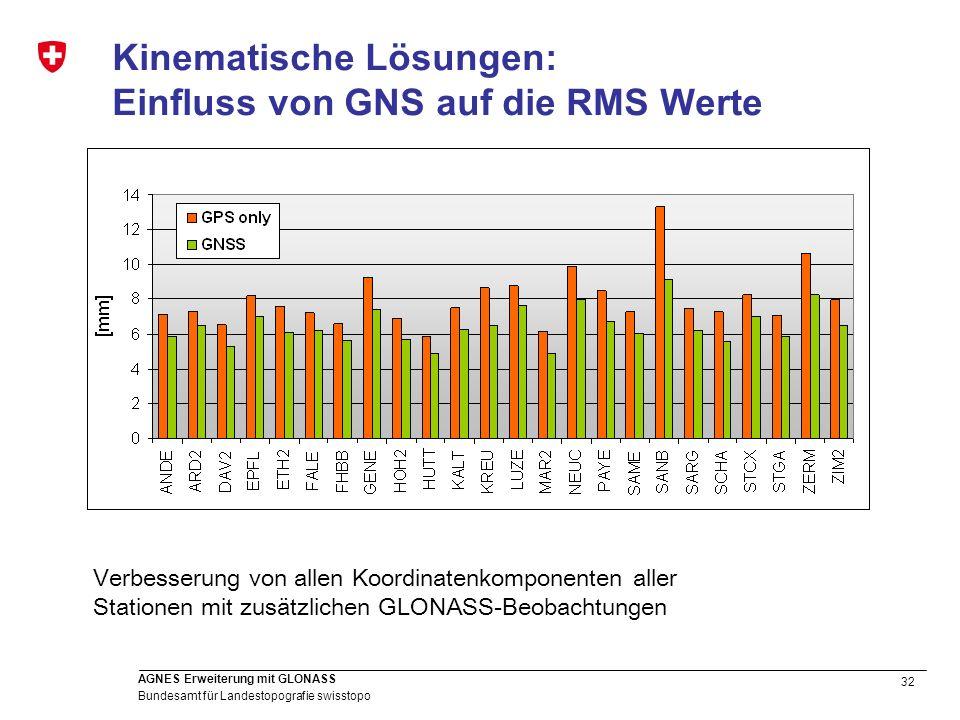32 Bundesamt für Landestopografie swisstopo AGNES Erweiterung mit GLONASS Kinematische Lösungen: Einfluss von GNS auf die RMS Werte Verbesserung von a