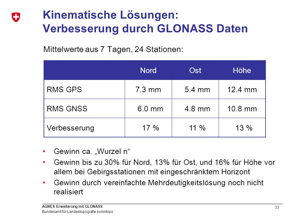 33 Bundesamt für Landestopografie swisstopo AGNES Erweiterung mit GLONASS Kinematische Lösungen: Verbesserung durch GLONASS Daten NordOstHöhe RMS GPS7