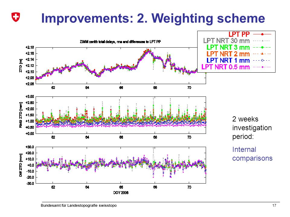 17 Bundesamt für Landestopografie swisstopo Improvements: 2. Weighting scheme 2 weeks investigation period: Internal comparisons