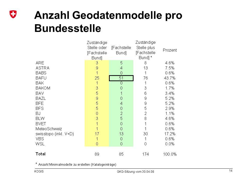 14 KOGIS GKG-Sitzung vom 30.04.08 Anzahl Geodatenmodelle pro Bundesstelle