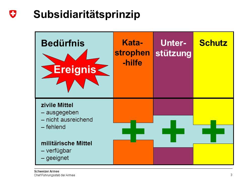 4 Schweizer Armee Chef Führungsstab der Armee Verantwortung Zivile Behörde: Einsatzverantwortung was ist zu tun.