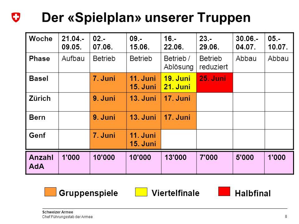 8 Schweizer Armee Chef Führungsstab der Armee Der «Spielplan» unserer Truppen Anzahl AdA 1 00010 000 13 0007 0005 0001 000 Woche21.04.- 09.05.
