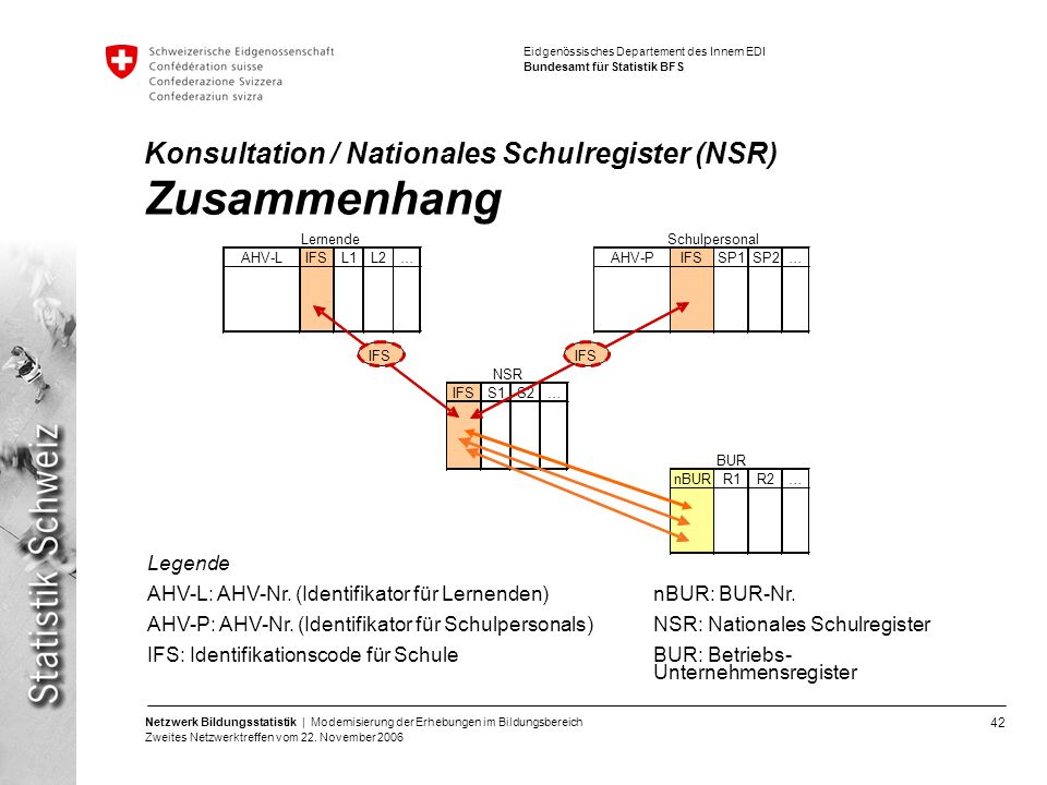 42 Netzwerk Bildungsstatistik | Modernisierung der Erhebungen im Bildungsbereich Zweites Netzwerktreffen vom 22. November 2006 Eidgenössisches Departe