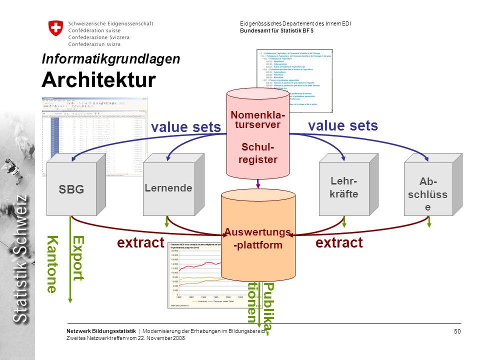 50 Netzwerk Bildungsstatistik | Modernisierung der Erhebungen im Bildungsbereich Zweites Netzwerktreffen vom 22. November 2006 Eidgenössisches Departe