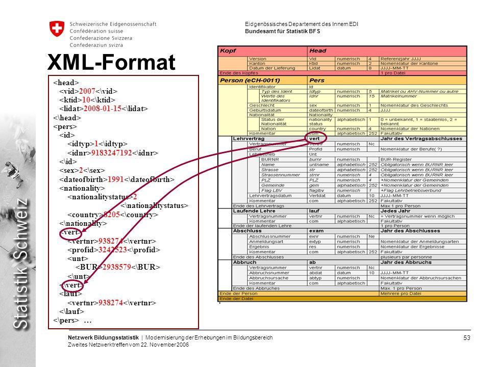 53 Netzwerk Bildungsstatistik | Modernisierung der Erhebungen im Bildungsbereich Zweites Netzwerktreffen vom 22. November 2006 Eidgenössisches Departe