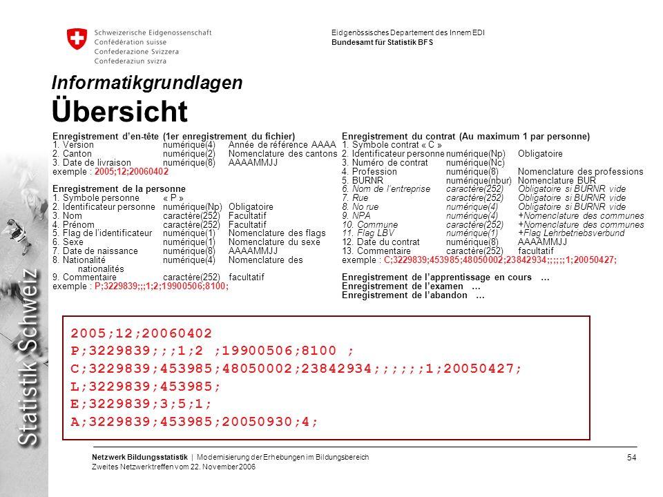 54 Netzwerk Bildungsstatistik | Modernisierung der Erhebungen im Bildungsbereich Zweites Netzwerktreffen vom 22. November 2006 Eidgenössisches Departe
