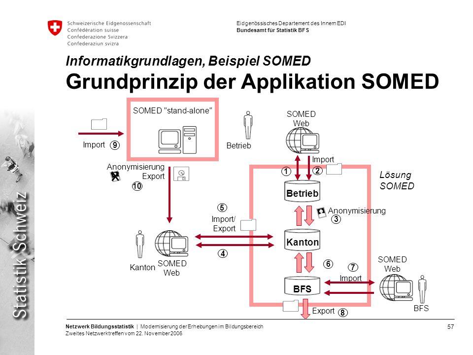 57 Netzwerk Bildungsstatistik | Modernisierung der Erhebungen im Bildungsbereich Zweites Netzwerktreffen vom 22. November 2006 Eidgenössisches Departe