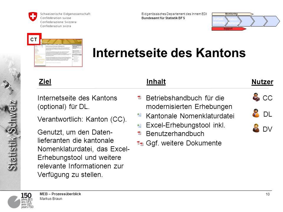 10 MEB – Prozessüberblick Markus Braun Eidgenössisches Departement des Innern EDI Bundesamt für Statistik BFS Internetseite des Kantons Betriebshandbu