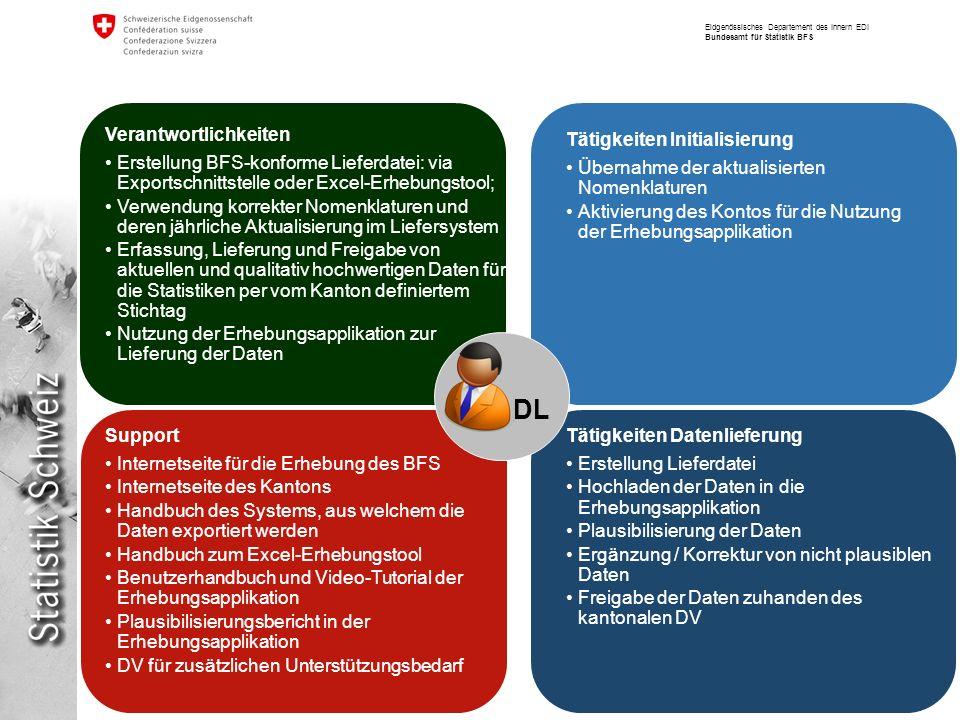 Eidgenössisches Departement des Innern EDI Bundesamt für Statistik BFS Verantwortlichkeiten Erstellung BFS-konforme Lieferdatei: via Exportschnittstel