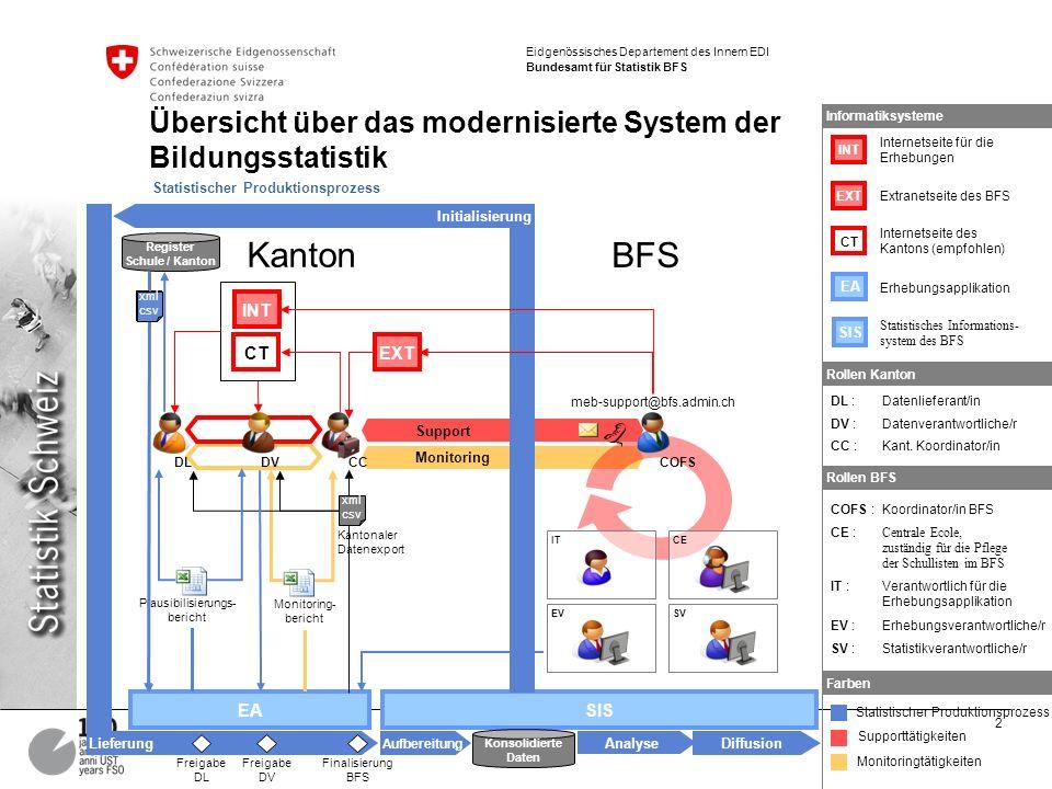 2 MEB – Prozessüberblick Markus Braun Eidgenössisches Departement des Innern EDI Bundesamt für Statistik BFS Übersicht über das modernisierte System d