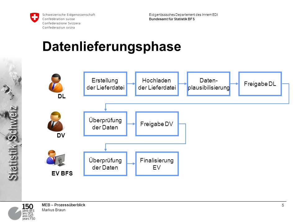 5 MEB – Prozessüberblick Markus Braun Eidgenössisches Departement des Innern EDI Bundesamt für Statistik BFS Datenlieferungsphase Erstellung der Liefe