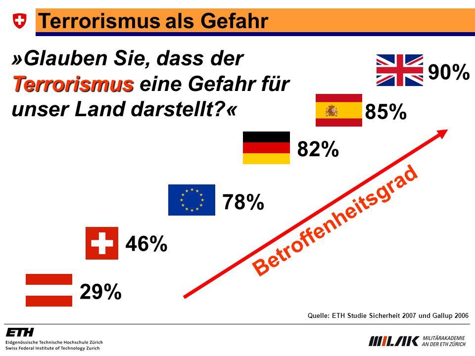 Terrorismus als Gefahr »Glauben Sie, dass der Terrorismus eine Gefahr für unser Land darstellt?« 90% 29% Quelle: ETH Studie Sicherheit 2007 und Gallup