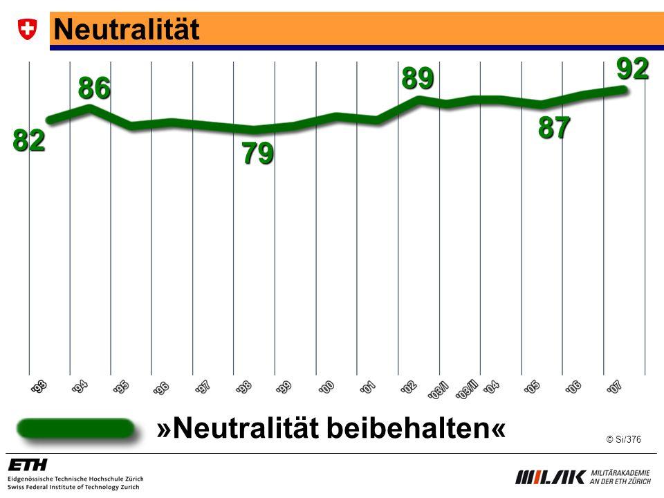 Neutralität 86 79 89 82 92 87 »Neutralität beibehalten« © Si/376