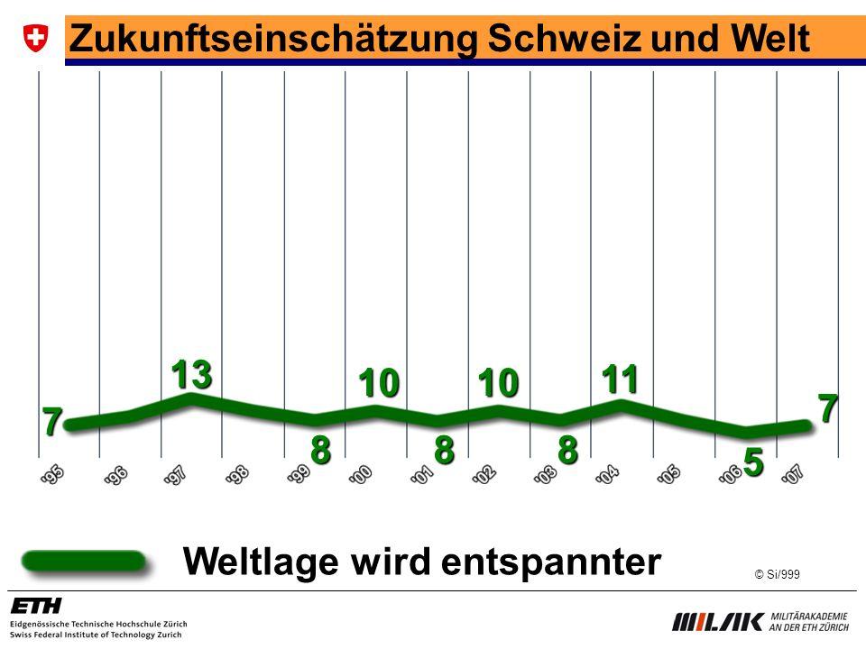 Zukunftseinschätzung Schweiz und Welt Weltlage wird entspannter 7 8 10 13 10 88 11 5 7 © Si/999