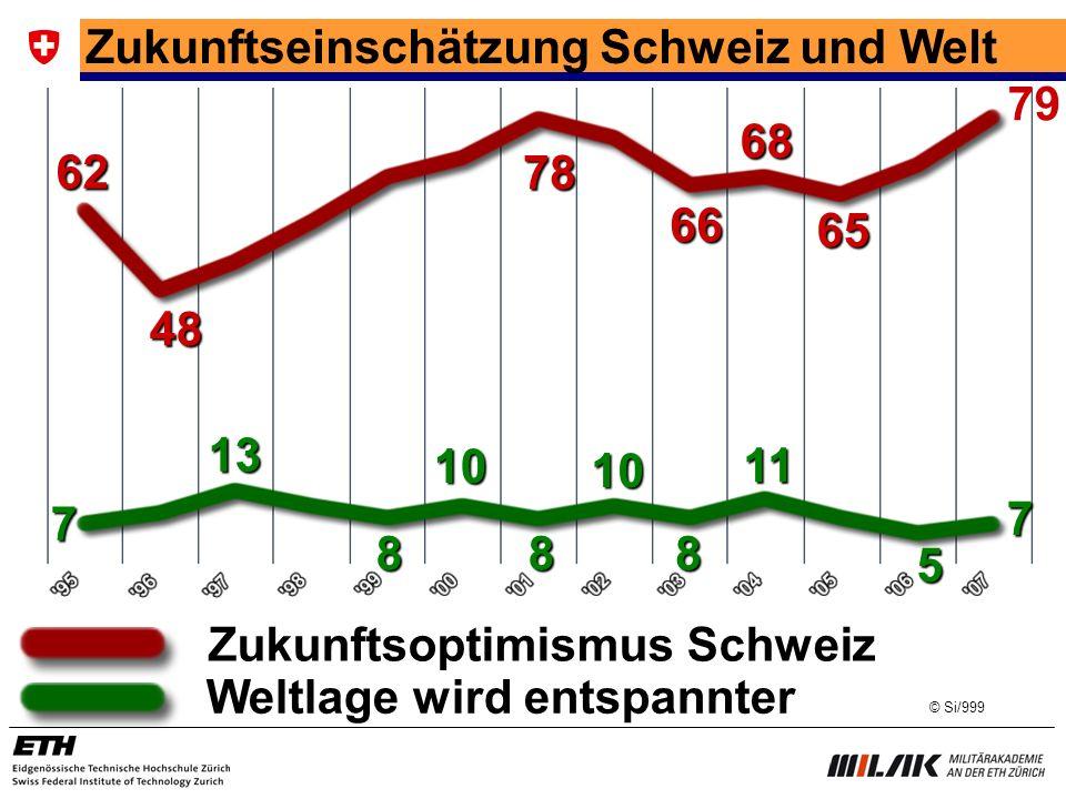 Zukunftseinschätzung Schweiz und Welt Weltlage wird entspannter Zukunftsoptimismus Schweiz 7 8 10 13 10 88 11 5 7 62 48 78 66 68 65 79 © Si/999