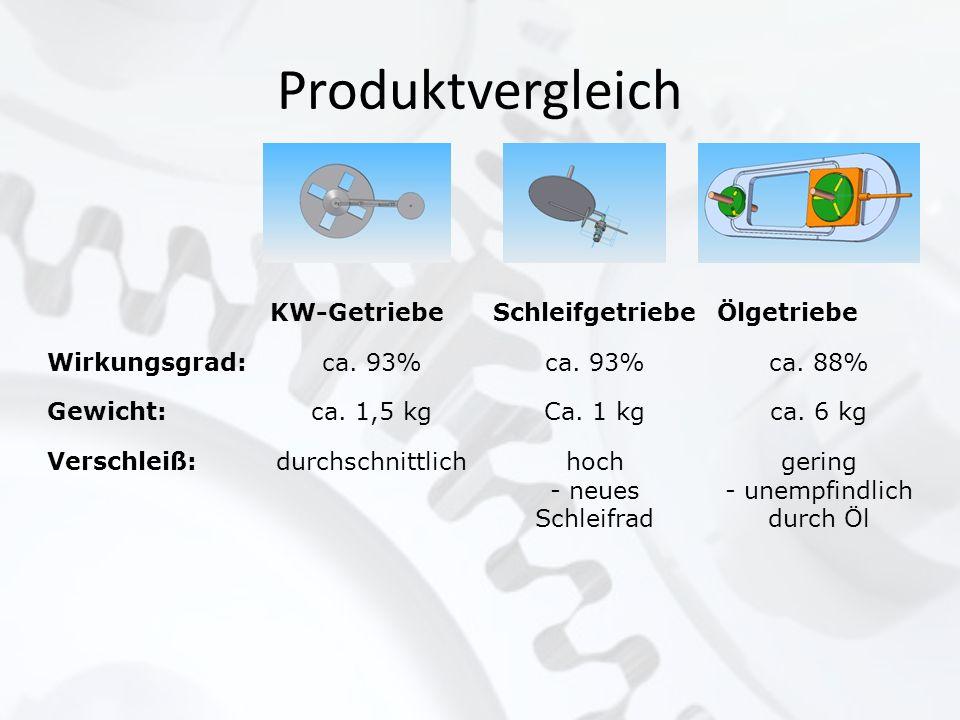 Produktvergleich KW-GetriebeSchleifgetriebeÖlgetriebe Wirkungsgrad:ca. 93% ca. 88% Gewicht:ca. 1,5 kgCa. 1 kgca. 6 kg Verschleiß:durchschnittlichhoch