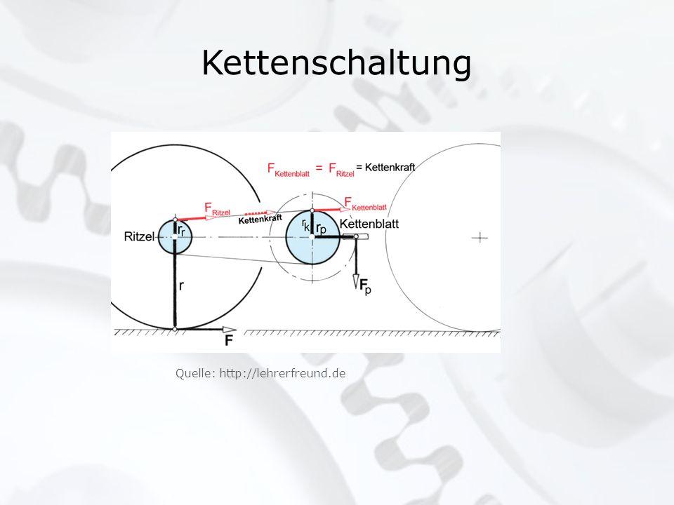 Kettenschaltung Quelle: http://lehrerfreund.de